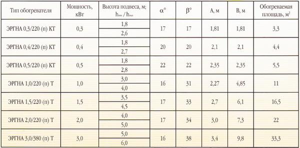 рукомендуемая высота подвеса обогревателей